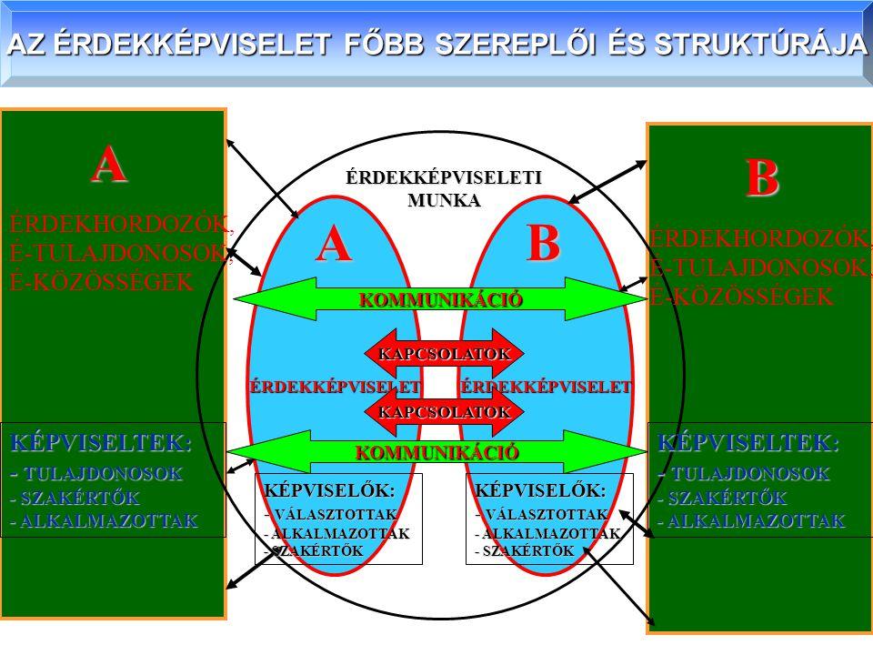 AZ ÉRDEKKÉPVISELET FŐBB SZEREPLŐI ÉS STRUKTÚRÁJA A B ÉRDEKKÉPVISELETÉRDEKKÉPVISELET KAPCSOLATOK KAPCSOLATOK ÉRDEKKÉPVISELETI MUNKA AB KÉPVISELTEK: - T