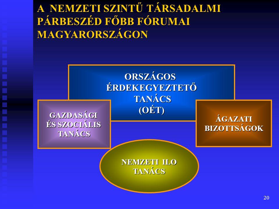 20 A NEMZETI SZINTŰ TÁRSADALMI PÁRBESZÉD FŐBB FÓRUMAI MAGYARORSZÁGON ORSZÁGOSÉRDEKEGYEZTETŐ TANÁCS (OÉT) TANÁCS (OÉT) GAZDASÁGI ÉS SZOCIÁLIS TANÁCS ÁG