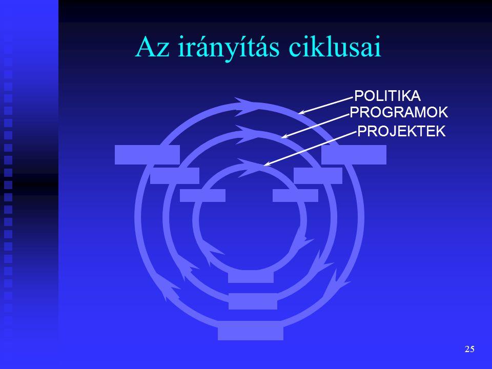 25 Az irányítás ciklusai POLITIKA PROGRAMOK PROJEKTEK