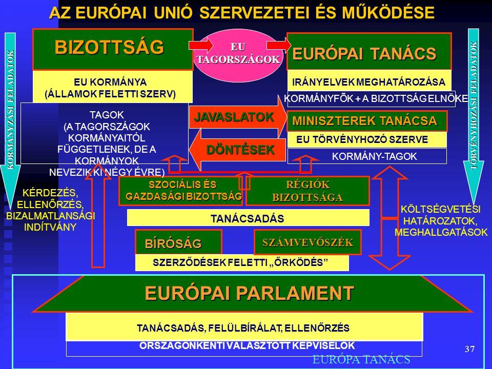 37 AZ EURÓPAI UNIÓ SZERVEZETEI ÉS MŰKÖDÉSE EURÓPAI TANÁCS BIZOTTSÁG IRÁNYELVEK MEGHATÁROZÁSA KORMÁNYFÕK + A BIZOTTSÁG ELNÖKE EU TÖRVÉNYHOZÓ SZERVE KOR