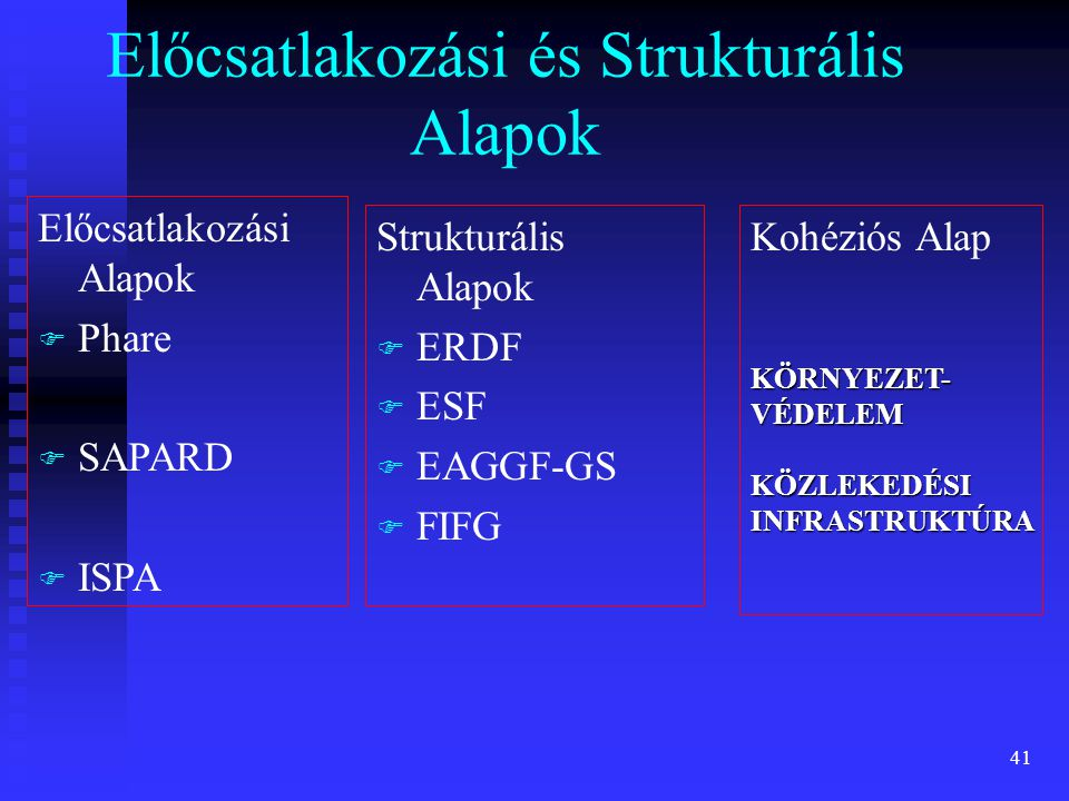 41 Előcsatlakozási Alapok F F Phare F F SAPARD F F ISPA Strukturális Alapok F F ERDF F F ESF F F EAGGF-GS F F FIFG Előcsatlakozási és Strukturális Ala