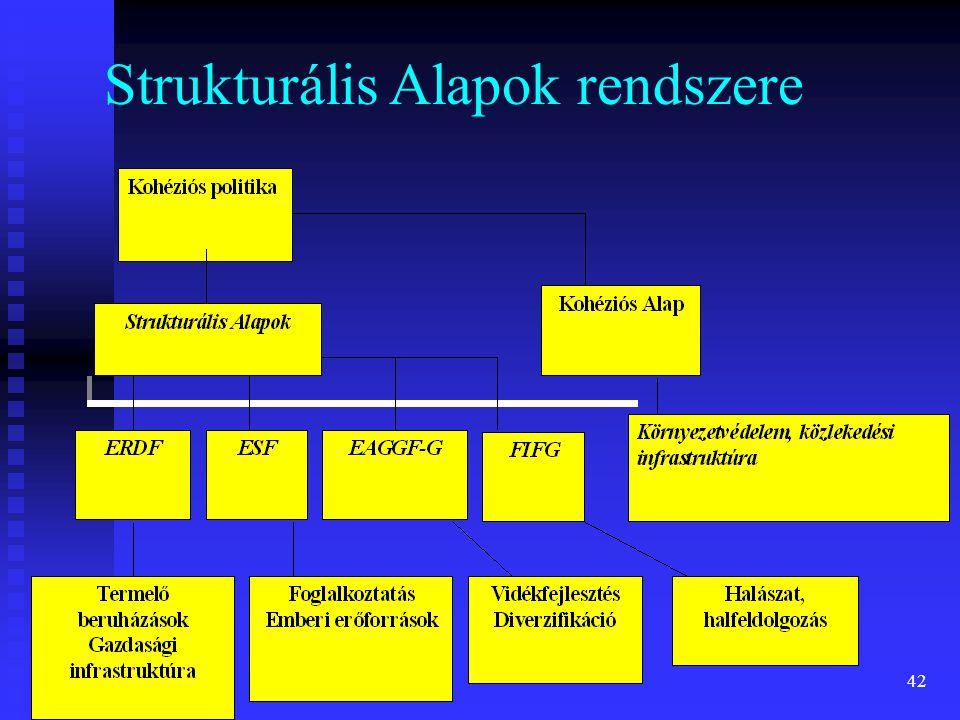 42 Strukturális Alapok rendszere
