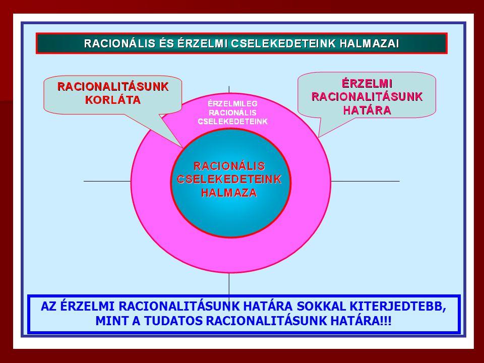 AZ ÉRZELMI RACIONALITÁSUNK HATÁRA SOKKAL KITERJEDTEBB, MINT A TUDATOS RACIONALITÁSUNK HATÁRA!!!