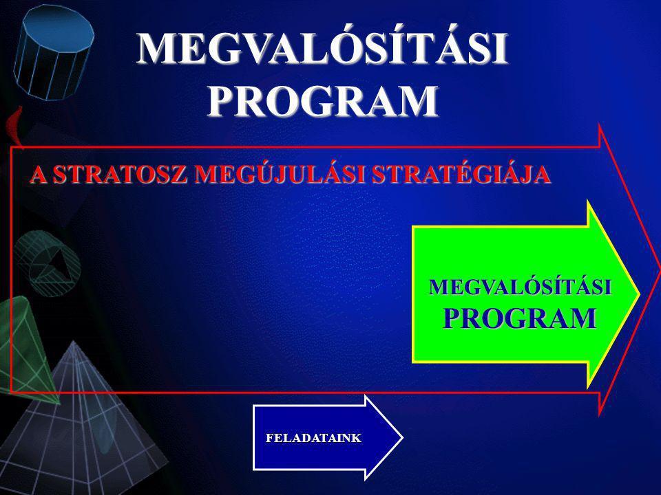 MEGVALÓSÍTÁSI PROGRAM A STRATOSZ MEGÚJULÁSI STRATÉGIÁJA MEGVALÓSÍTÁSI PROGRAM FELADATAINK