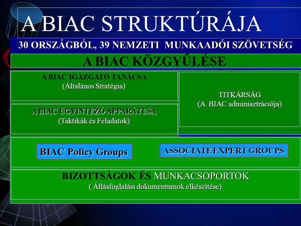 30 ORSZÁGBÓL, 39 NEMZETI MUNKAADÓI SZÖVETSÉG A BIAC IGAZGATÓ TANÁCSA (Általános Stratégia) A BIAC ÜGYINTÉZŐ APPARÁTUSA (Taktikák és Feladatok) TITKÁRS