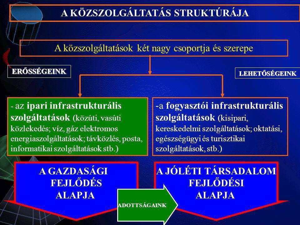 - az ipari infrastrukturális szolgáltatások (közúti, vasúti közlekedés; víz, gáz elektromos energiaszolgáltatások; távközlés, posta, informatikai szol