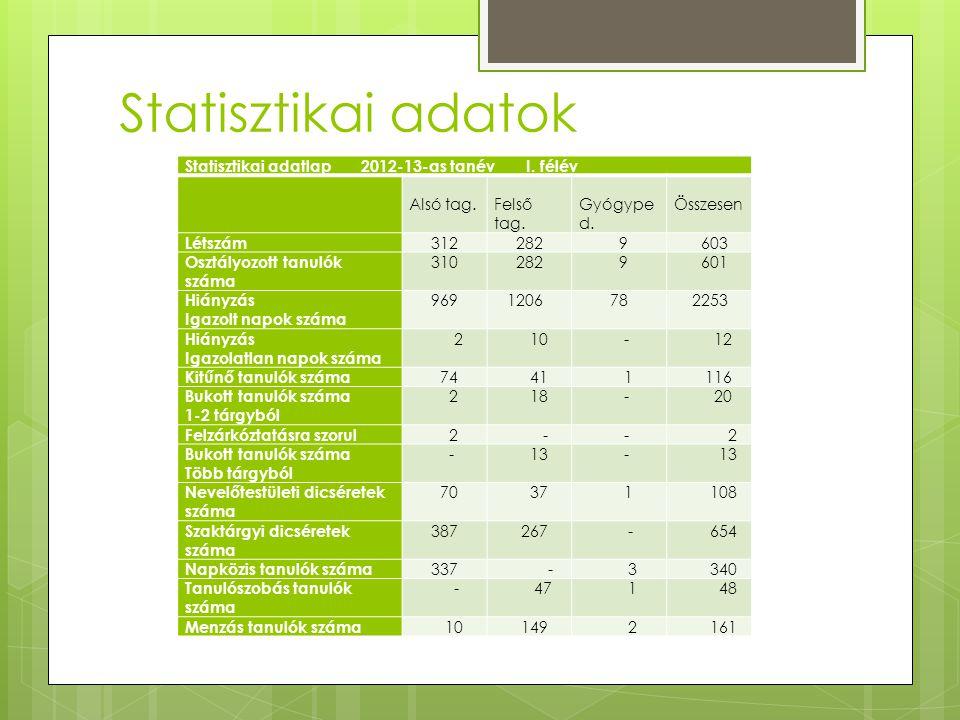 Statisztikai adatok Statisztikai adatlap 2012-13-as tanév I. félév Alsó tag. Felső tag. Gyógype d. Összesen Létszám 312 282 9 603 Osztályozott tanulók
