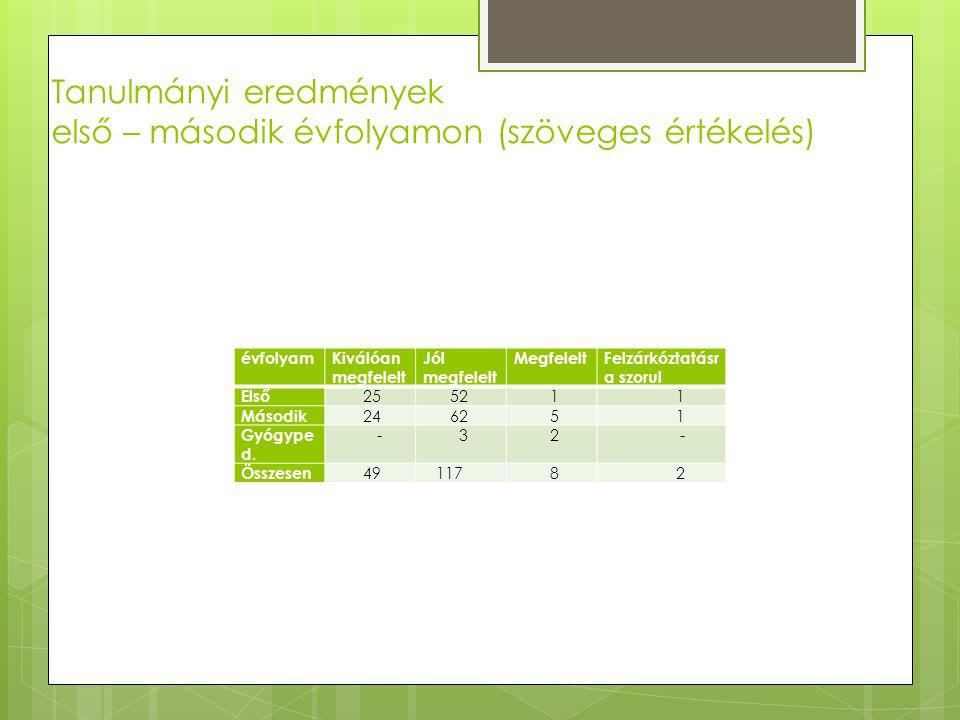 Tanulmányi eredmények első – második évfolyamon (szöveges értékelés) évfolyamKiválóan megfelelt Jól megfelelt MegfeleltFelzárkóztatásr a szorul Első 2