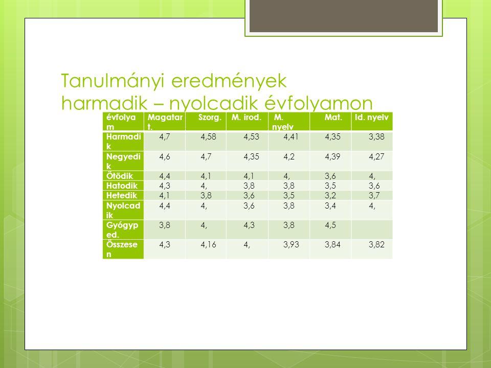 Tanulmányi eredmények harmadik – nyolcadik évfolyamon évfolya m Magatar t. Szorg. M. irod. M. nyelv Mat.Id. nyelv Harmadi k 4,7 4,58 4,53 4,41 4,35 3,