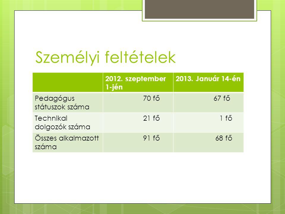 Személyi feltételek 2012. szeptember 1-jén 2013. Január 14-én Pedagógus státuszok száma 70 fő 67 fő Technikai dolgozók száma 21 fő 1 fő Összes alkalma