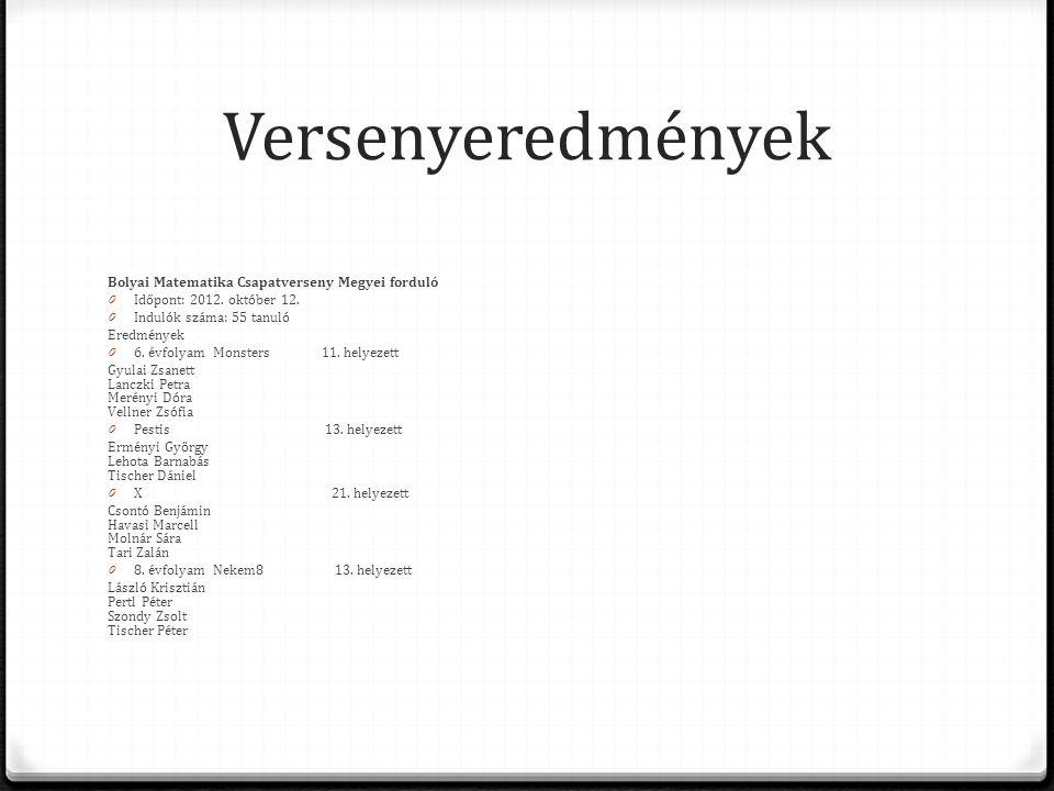 Versenyeredmények Bolyai Matematika Csapatverseny Megyei forduló 0 Időpont: 2012. október 12. 0 Indulók száma: 55 tanuló Eredmények 0 6. évfolyamMonst