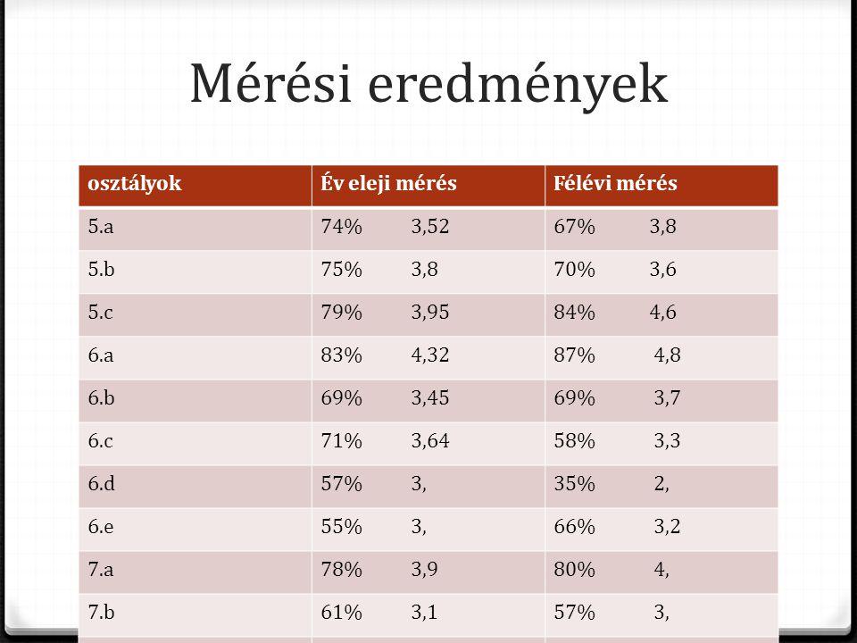 Mérési eredmények osztályokÉv eleji mérésFélévi mérés 5.a74% 3,5267% 3,8 5.b75% 3,870% 3,6 5.c79% 3,9584% 4,6 6.a83% 4,3287% 4,8 6.b69% 3,4569% 3,7 6.c71% 3,6458% 3,3 6.d57% 3,35% 2, 6.e55% 3,66% 3,2 7.a78% 3,980% 4, 7.b61% 3,157% 3, 7.c49% 2,645% 2,7 8.a74% 3,772% 3,6 8.b81% 3,472% 3,6 8.c58% 3,45% 2,7 8.X ÖSSZESEN 33% 1,6 66,6% 3,32 36% 2, 62,9% 3,38