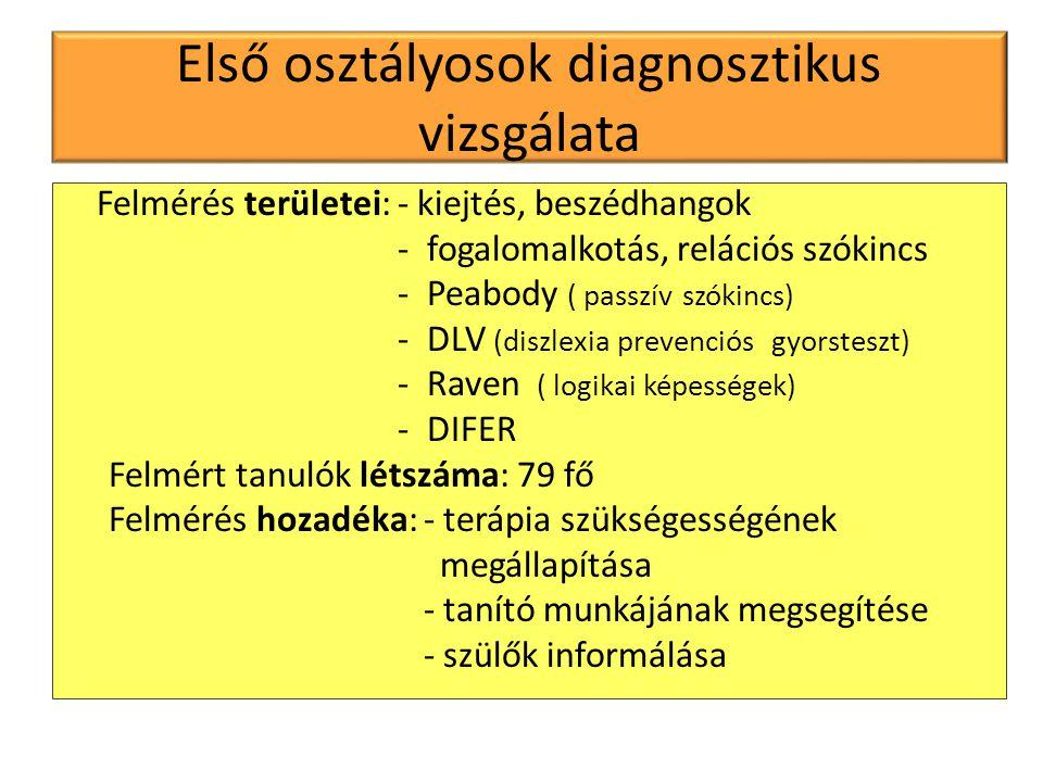 Első osztályosok diagnosztikus vizsgálata Felmérés területei: - kiejtés, beszédhangok - fogalomalkotás, relációs szókincs - Peabody ( passzív szókincs) - DLV (diszlexia prevenciós gyorsteszt) - Raven ( logikai képességek) - DIFER Felmért tanulók létszáma: 79 fő Felmérés hozadéka: - terápia szükségességének megállapítása - tanító munkájának megsegítése - szülők informálása