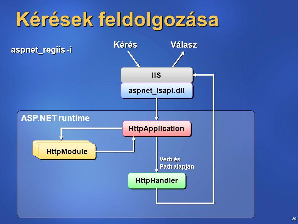 30 ASP.NET runtime IIS Kérések feldolgozása HttpHandler aspnet_isapi.dll HttpModule HttpApplication KérésVálasz Verb és Path alapján aspnet_regiis -i