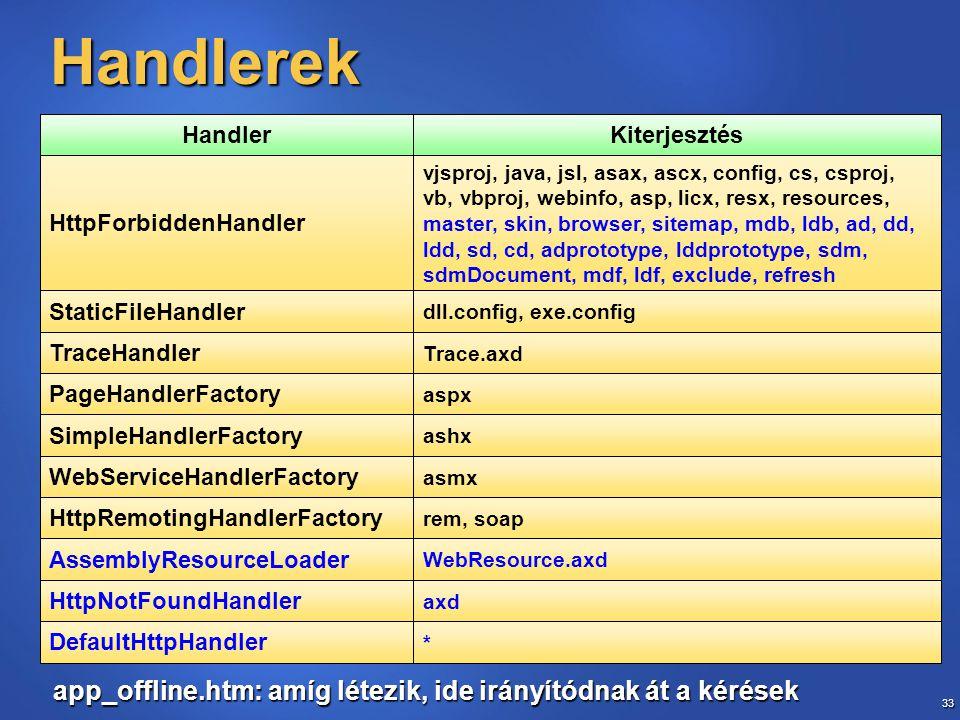 33 Handlerek axd HttpNotFoundHandler * DefaultHttpHandler WebResource.axd AssemblyResourceLoader rem, soap HttpRemotingHandlerFactory asmx WebServiceH