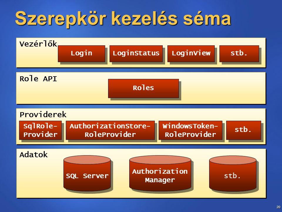 20 Szerepkör kezelés séma Role API Adatok SQL Server stb. Providerek Authorization Manager Authorization Manager Login LoginStatus LoginView stb. Vezé