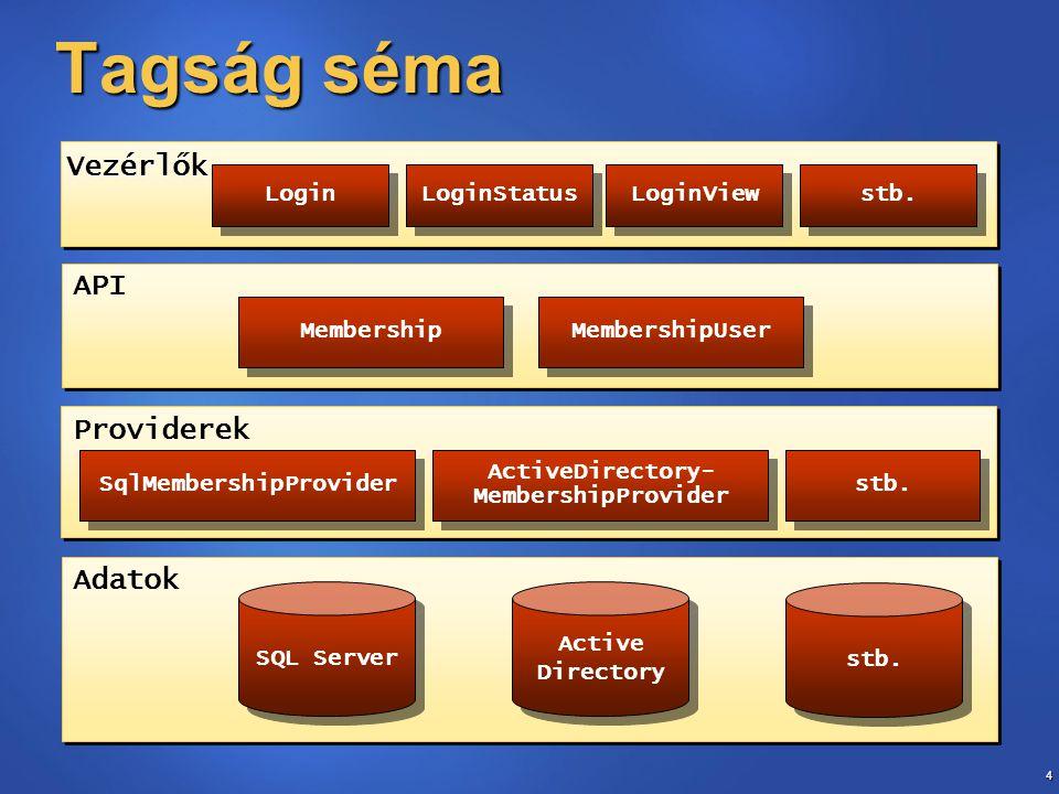 4 Tagság séma API Adatok SQL Server stb.