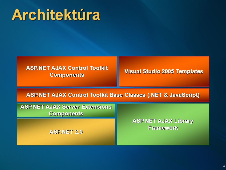 4 Architektúra Visual Studio 2005 Templates ASP.NET AJAX Control Toolkit Base Classes (.NET & JavaScript) ASP.NET AJAX Server Extensions Components ASP.NET AJAX Library Framework ASP.NET 2.0 ASP.NET AJAX Control Toolkit Components