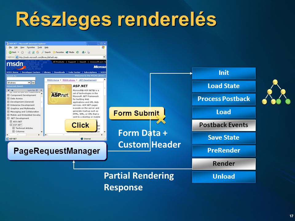 17 Részleges renderelés Click Form Submit PageRequestManager Init Load State Process Postback Load Postback Events Save State PreRender Render Unload