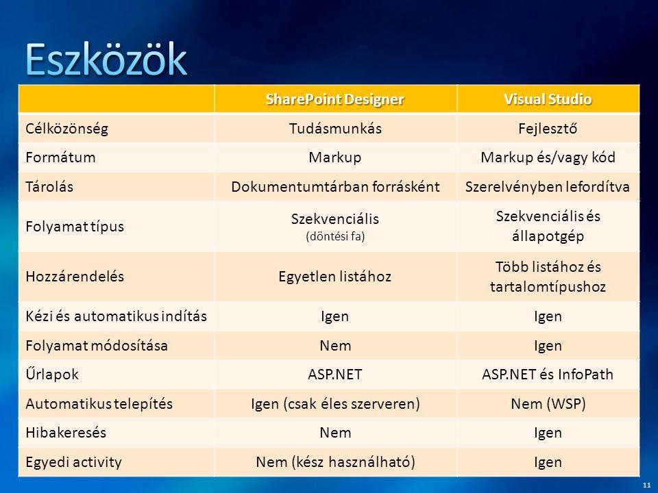 11 SharePoint Designer Visual Studio CélközönségTudásmunkásFejlesztő FormátumMarkupMarkup és/vagy kód TárolásDokumentumtárban forráskéntSzerelvényben lefordítva Folyamat típus Szekvenciális (döntési fa) Szekvenciális és állapotgép HozzárendelésEgyetlen listához Több listához és tartalomtípushoz Kézi és automatikus indításIgen Folyamat módosításaNemIgen ŰrlapokASP.NETASP.NET és InfoPath Automatikus telepítésIgen (csak éles szerveren)Nem (WSP) HibakeresésNemIgen Egyedi activityNem (kész használható)Igen