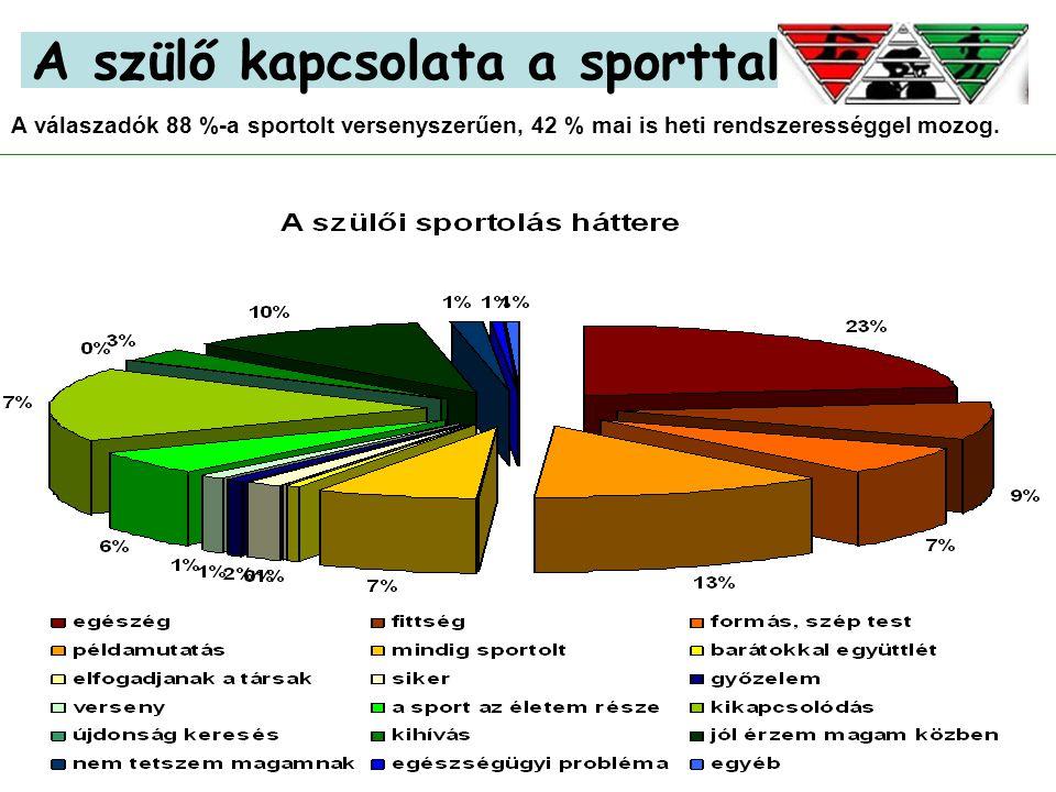 13 A szülő kapcsolata a sporttal A válaszadók 88 %-a sportolt versenyszerűen, 42 % mai is heti rendszerességgel mozog.