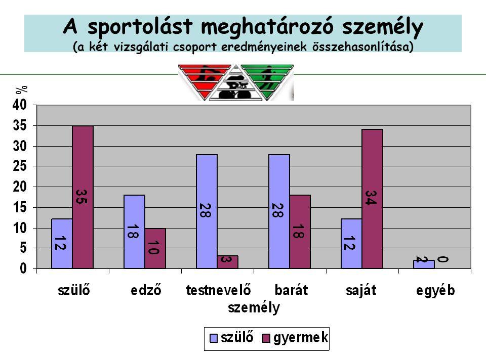 18 A sportolást meghatározó személy (a két vizsgálati csoport eredményeinek összehasonlítása)