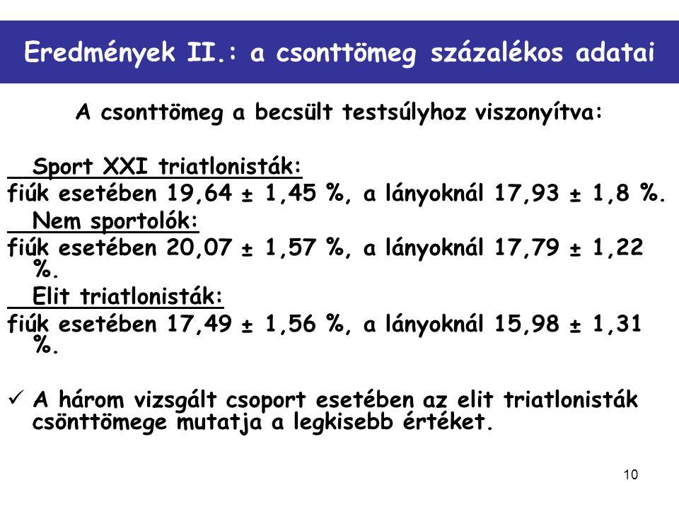 10 Eredmények II.: a csonttömeg százalékos adatai A csonttömeg a becsült testsúlyhoz viszonyítva: Sport XXI triatlonisták: fiúk esetében 19,64 ± 1,45