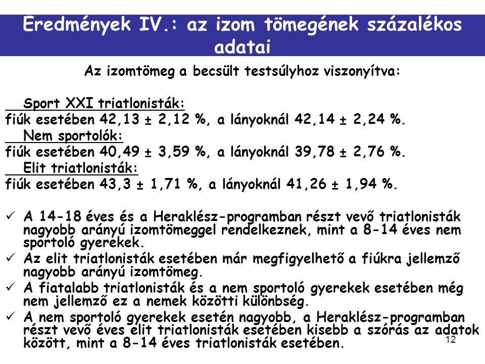 12 Eredmények IV.: az izom tömegének százalékos adatai Az izomtömeg a becsült testsúlyhoz viszonyítva: Sport XXI triatlonisták: fiúk esetében 42,13 ±