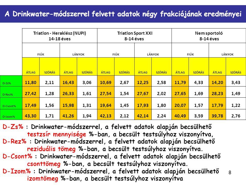 8 A Drinkwater-módszerrel felvett adatok négy frakciójának eredményei Triatlon - Heraklész (NUPI) 14-18 éves Triatlon Sport XXI 8-14 éves Nem sportoló