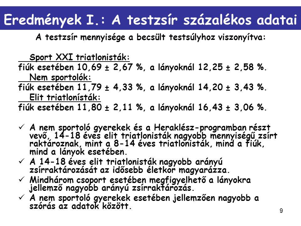 9 Eredmények I.: A testzsír százalékos adatai A testzsír mennyisége a becsült testsúlyhoz viszonyítva: Sport XXI triatlonisták: fiúk esetében 10,69 ±