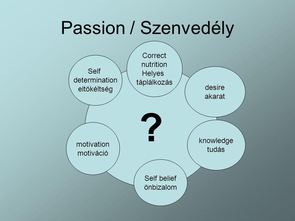 Passion / Szenvedély ? desire akarat knowledge tudás Self determination eltökéltség motivation motiváció Self belief önbizalom Correct nutrition Helye