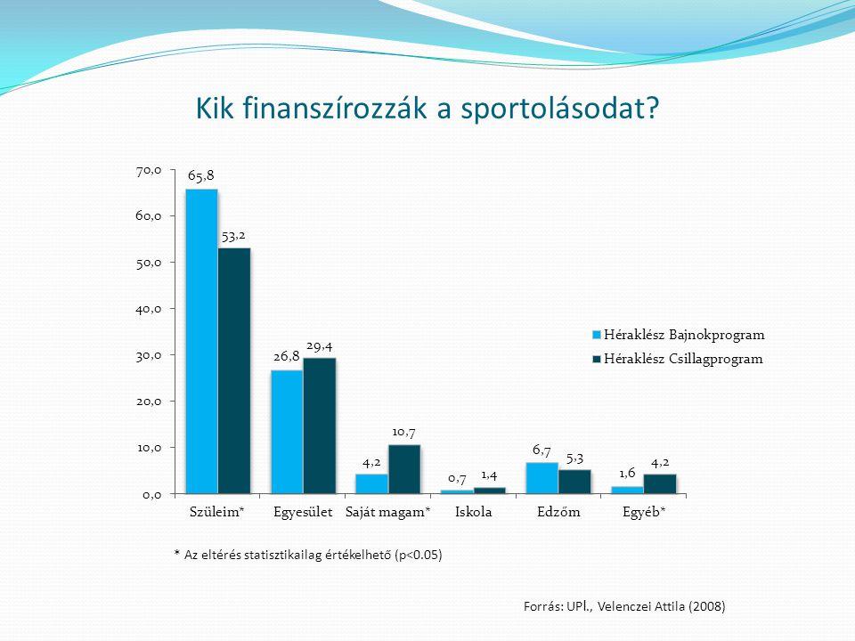 Kik finanszírozzák a sportolásodat? * Az eltérés statisztikailag értékelhető (p<0.05) Forrás: UP I., Velenczei Attila (2008)