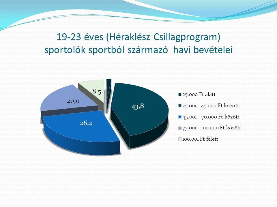 19-23 éves (Héraklész Csillagprogram) sportolók sportból származó havi bevételei