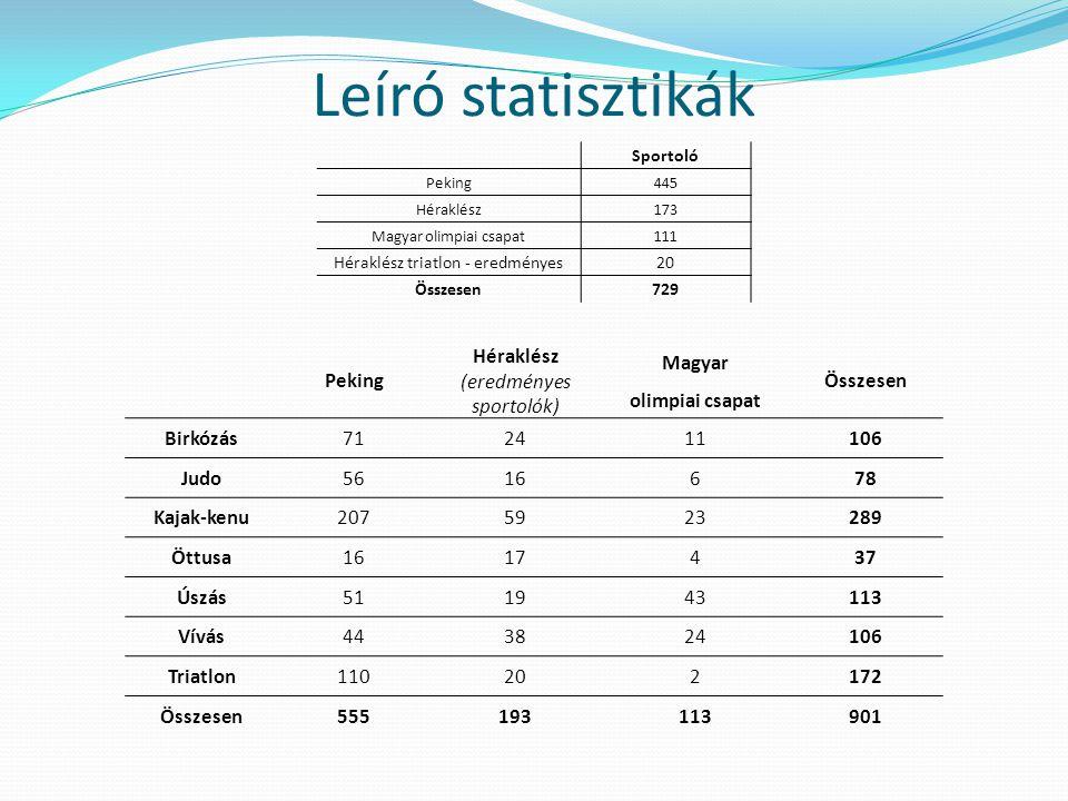 Leíró statisztikák Sportoló Peking445 Héraklész173 Magyar olimpiai csapat111 Héraklész triatlon - eredményes20 Összesen729 Peking Héraklész (eredménye