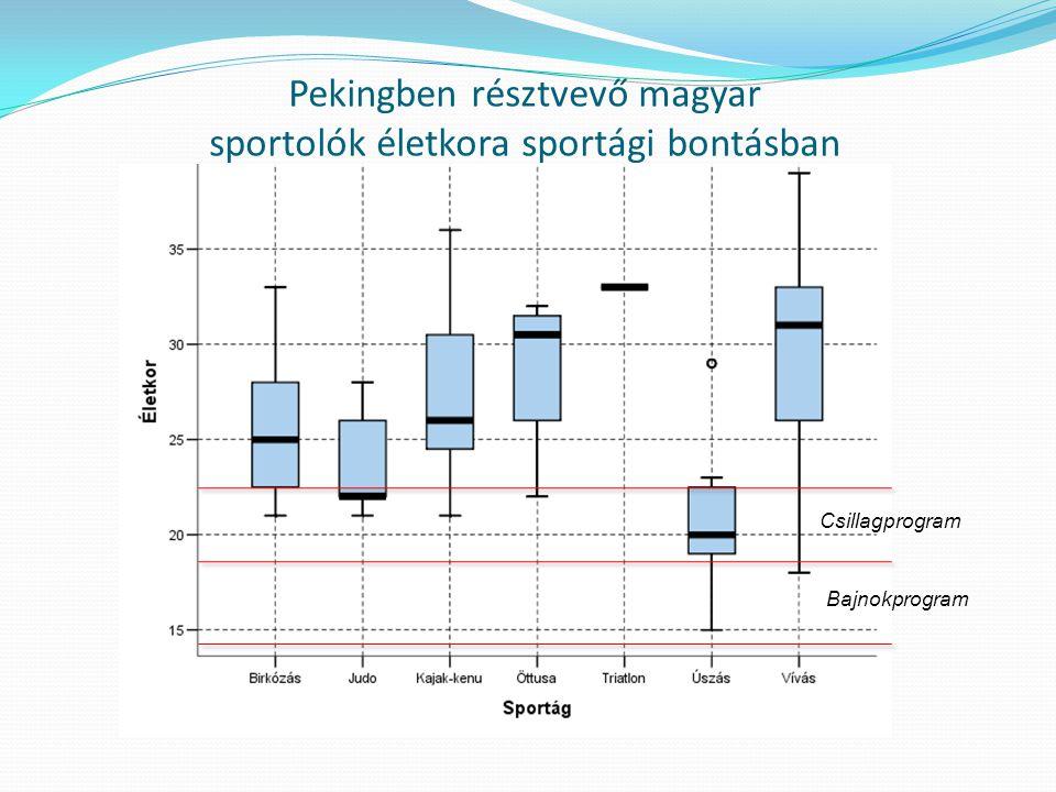 Pekingben résztvevő magyar sportolók életkora sportági bontásban Bajnokprogram Csillagprogram