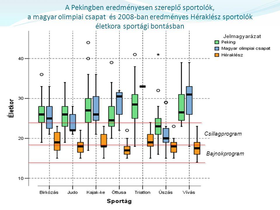 A Pekingben eredményesen szereplő sportolók, a magyar olimpiai csapat és 2008-ban eredményes Héraklész sportolók életkora sportági bontásban Bajnokpro