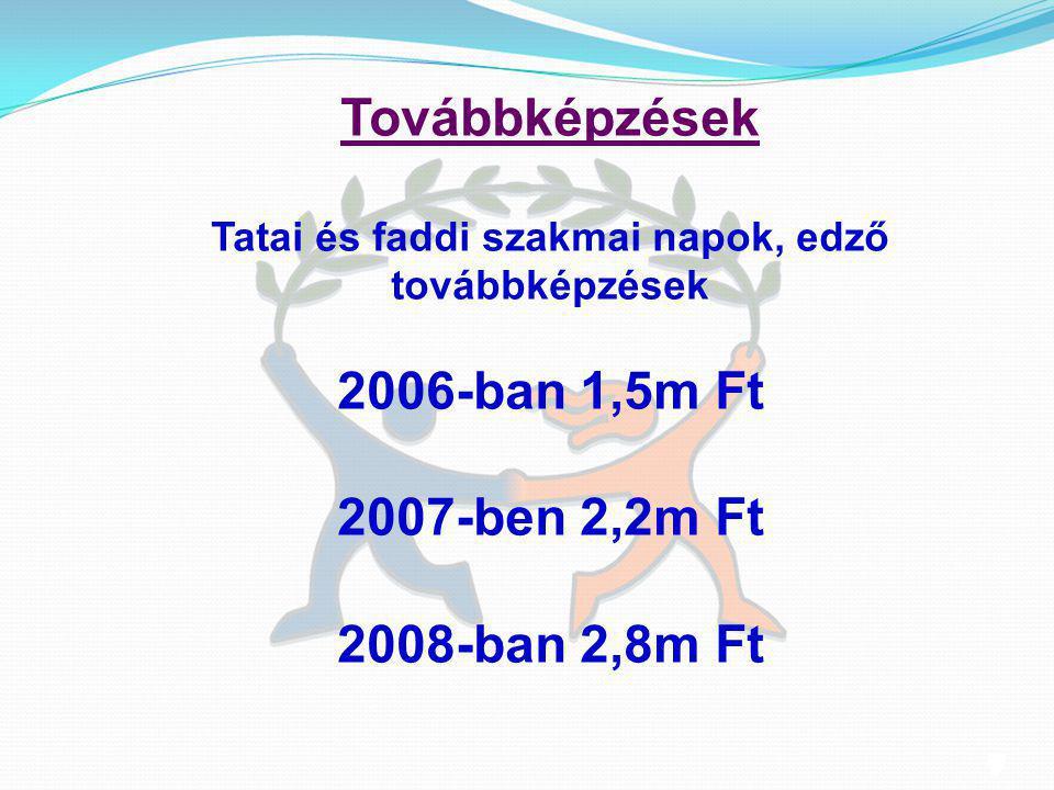 9 9 Továbbképzések Tatai és faddi szakmai napok, edző továbbképzések 2006-ban 1,5m Ft 2007-ben 2,2m Ft 2008-ban 2,8m Ft
