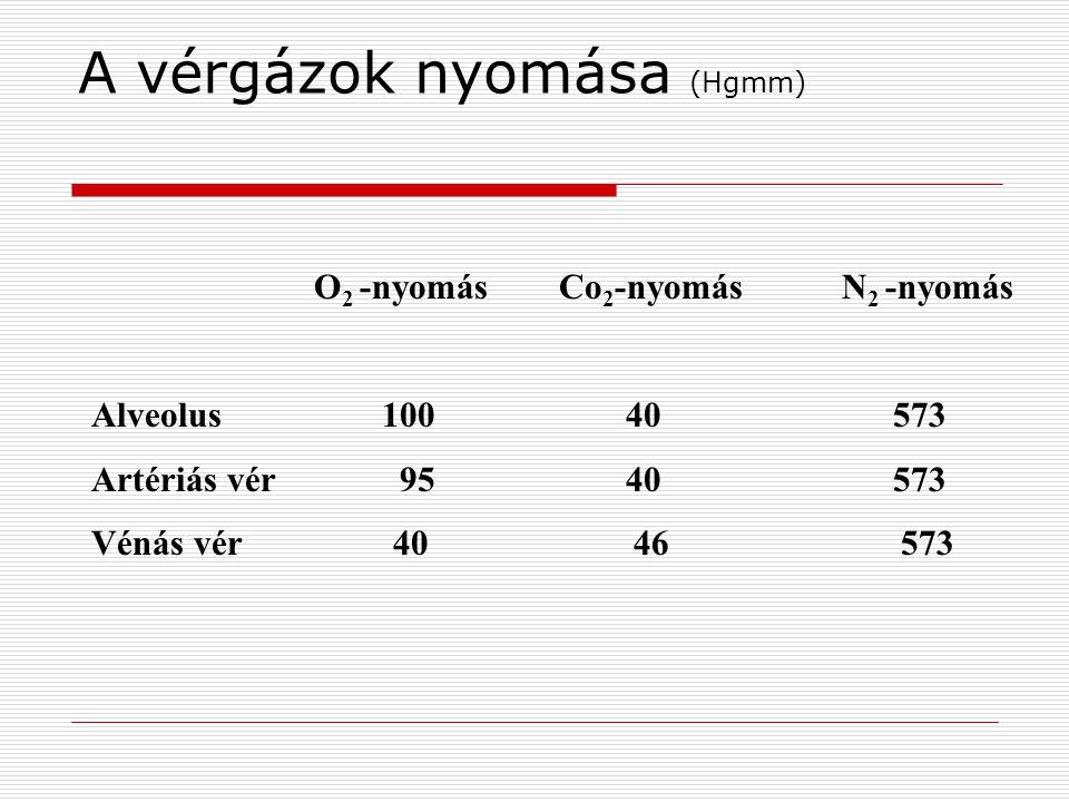 A vérgázok nyomása (Hgmm) O 2 -nyomás Co 2 -nyomás N 2 -nyomás Alveolus 10040 573 Artériás vér 9540 573 Vénás vér 40 46 573
