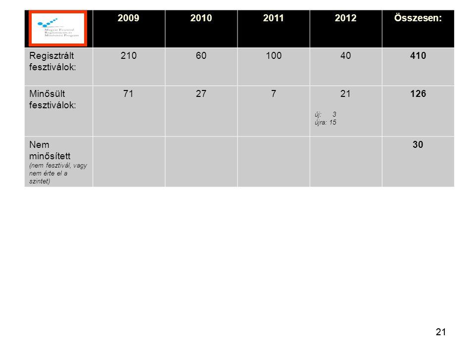 21 2009201020112012Összesen: Regisztrált fesztiválok: 2106010040410 Minősült fesztiválok: 7127721 új: 3 újra: 15 126 Nem minősített (nem fesztivál, vagy nem érte el a szintet) 30 21