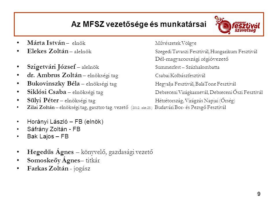 10 Magyar Fesztivál Szövetség Közgyűlése és Konferenciája 2012.május 23-24.
