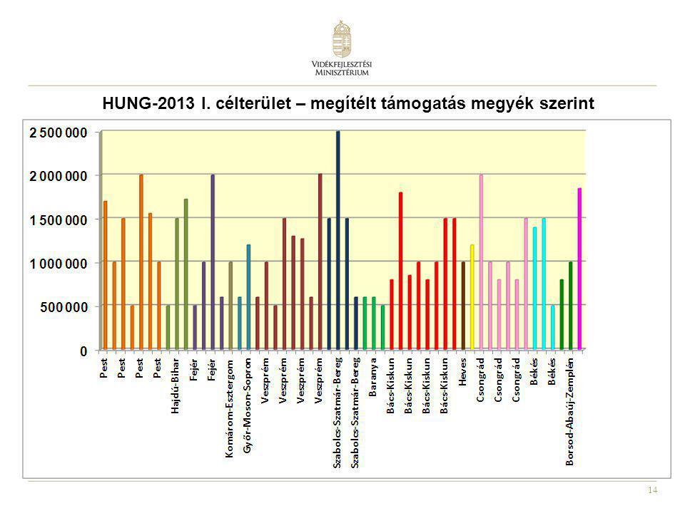 14 HUNG-2013 I. célterület – megítélt támogatás megyék szerint