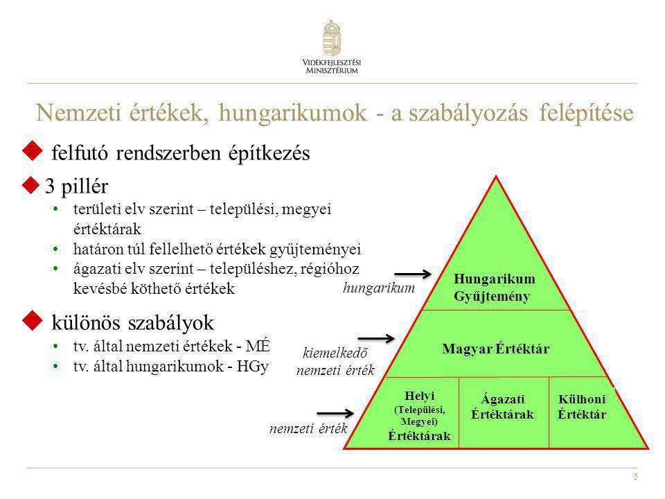 6 Az építkezés folyamata Települési Értéktárak Bárki kezdeményezhet Települési Értéktár Bizottságok Megyei Értéktár Bizottságok Hungarikum Bizottság és Szakbizottságok MÁÉRT Szakbizottság Külhoni civil szervezetek Bárki kezdeményezhet Megyei Értéktárak Hungarikumok Határon kívüli Helyi Értéktárak Külhoni Értéktár UNESCO listák Közösségi listák Nemzetközi listák Magyar Értéktár hungarikum előterjesztő Nemzeti értékek gyűjtése határon innen és határon túl Ágazati Értéktár Bizottságok