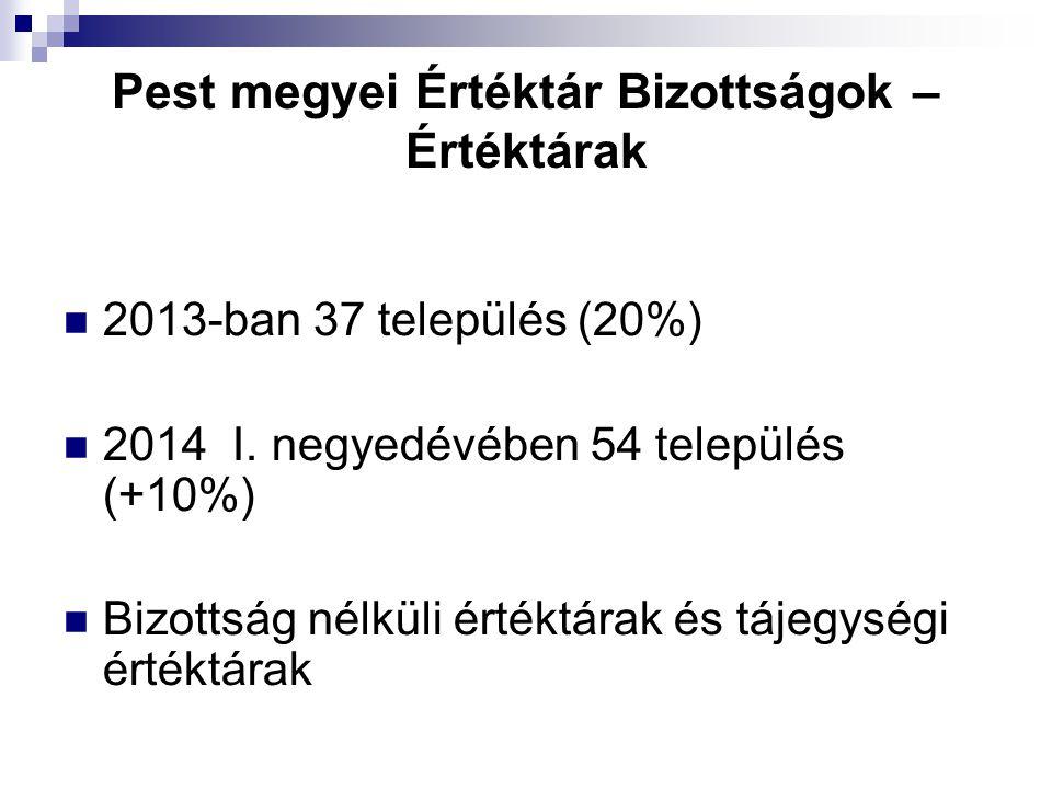 Pest megyei Értéktár Bizottságok – Értéktárak 2013-ban 37 település (20%) 2014 I.