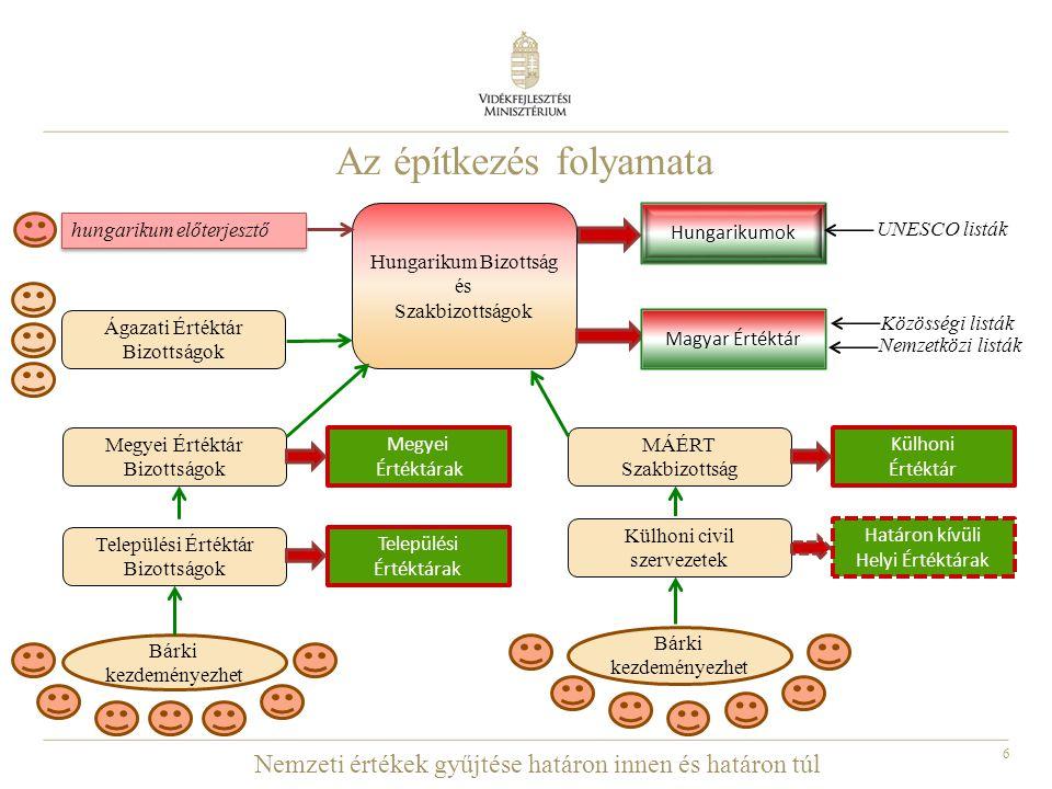 7 Hungarikum Bizottság feladata  dönt nemzeti érték Magyar Értéktárba történő felvételéről, a kiemelt nemzeti értékké nyilvánításról;  kiválasztja a Magyar Értéktárból a hungarikumokat, indokolt esetben dönt e minősítés visszavonásáról;  összehangolja, koordinálja az értéktár bizottságok tevékenységét  meghatározza a nemzeti értékek és hungarikumok központi kommunikációjával kapcsolatos elvárásokat  gondoskodik arról, hogy a Magyar Értéktár az országmárka stratégia szerves részét képezze;  véleményezi a hungarikumokkal kapcsolatos jogszabályok tervezetét;  javaslatot tesz a Kormánynak a nemzeti értékek és a hungarikumok fenntarthatóságáról és hasznosíthatóságáról;  pályázatokat ír ki a nemzeti értékek és a hungarikumok azonosítására, megőrzésére, fenntartására, fejlesztésére, megismertetésére, védelmére, a termékek hazai és nemzetközi piaci bevezetésére vonatkozóan;
