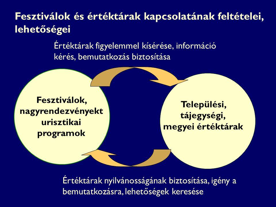 Fesztiválok, nagyrendezvényekt urisztikai programok Értéktárak figyelemmel kísérése, információ kérés, bemutatkozás biztosítása Értéktárak nyilvánossá