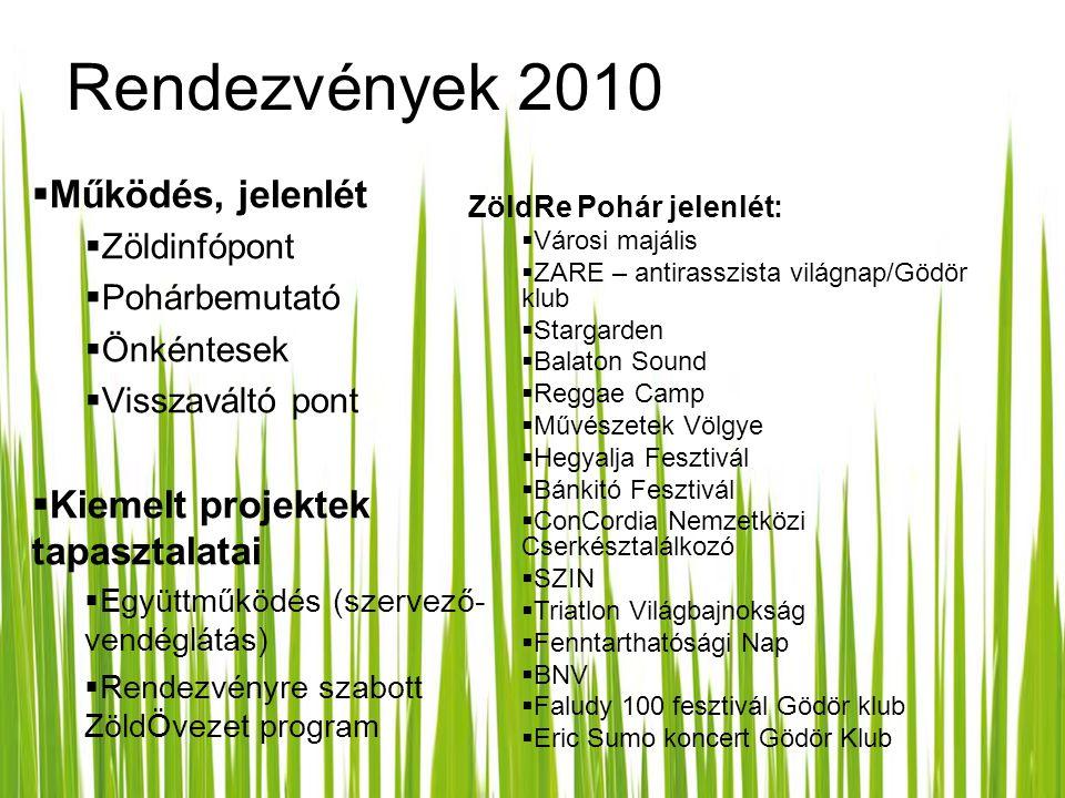 Rendezvények 2010  Működés, jelenlét  Zöldinfópont  Pohárbemutató  Önkéntesek  Visszaváltó pont  Kiemelt projektek tapasztalatai  Együttműködés