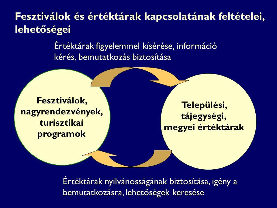Fesztiválok, nagyrendezvények, turisztikai programok Értéktárak figyelemmel kísérése, információ kérés, bemutatkozás biztosítása Értéktárak nyilvánoss