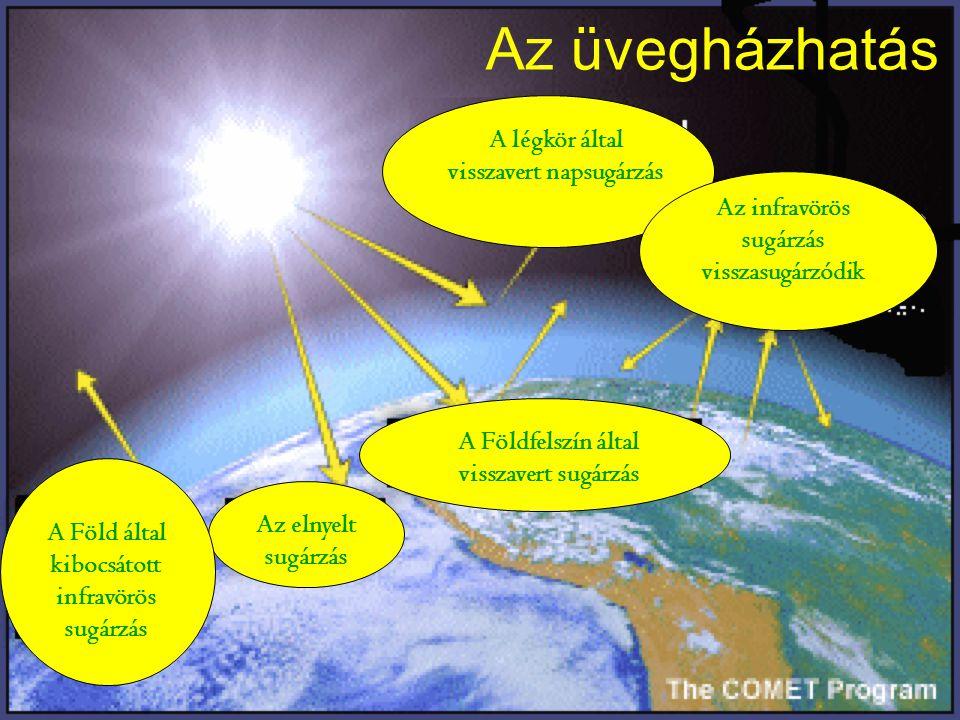 Az üvegházhatás A légkör által visszavert napsugárzás Az infravörös sugárzás visszasugárzódik A Földfelszín által visszavert sugárzás Az elnyelt sugár