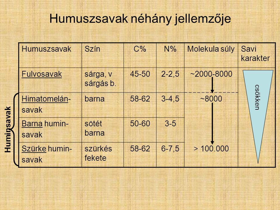 Humuszsavak néhány jellemzője HumuszsavakSzínC%N%Molekula súlySavi karakter Fulvosavaksárga, v sárgás b.