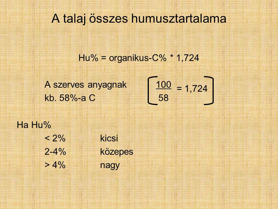 A talaj összes humusztartalama Hu% = organikus-C% * 1,724 A szerves anyagnak 100 kb.